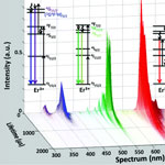 Time_Resolved_Spectroscopy